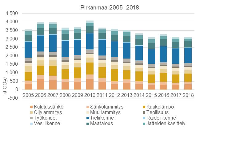 Pirkanmaan päästöt sektoreittain vuosina 2005- 2018. 2017- 2018 päästöjen taso on pysynyt lähestulkoon samana. Vuoden 2010 päästöt ovat aikajanan korkeimmat. 2015 vuoden päästöt ovat puolestaan matalimmat.