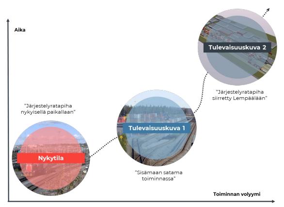 Järjestelyratapihan alueen logistisille toiminnoille muodostettiin kolme erilaista tulevaisuuskuvaa. Ensimmäisessä järjestelyratapiha on nykyisellä paikallaan, toisessa niin sanottu sisämaan satama on toiminnassa ja kolmannessa järjestelyratapiha on siirretty Lempäälään.